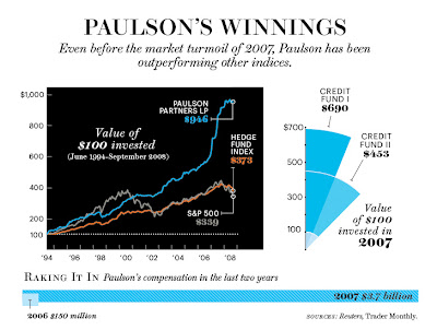 Paulson & Co (John Paulson) Buys Tons of Gold: 13F Filing