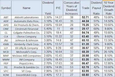 myinvestingnotes blogspot my (Bullbear Buffett Stock