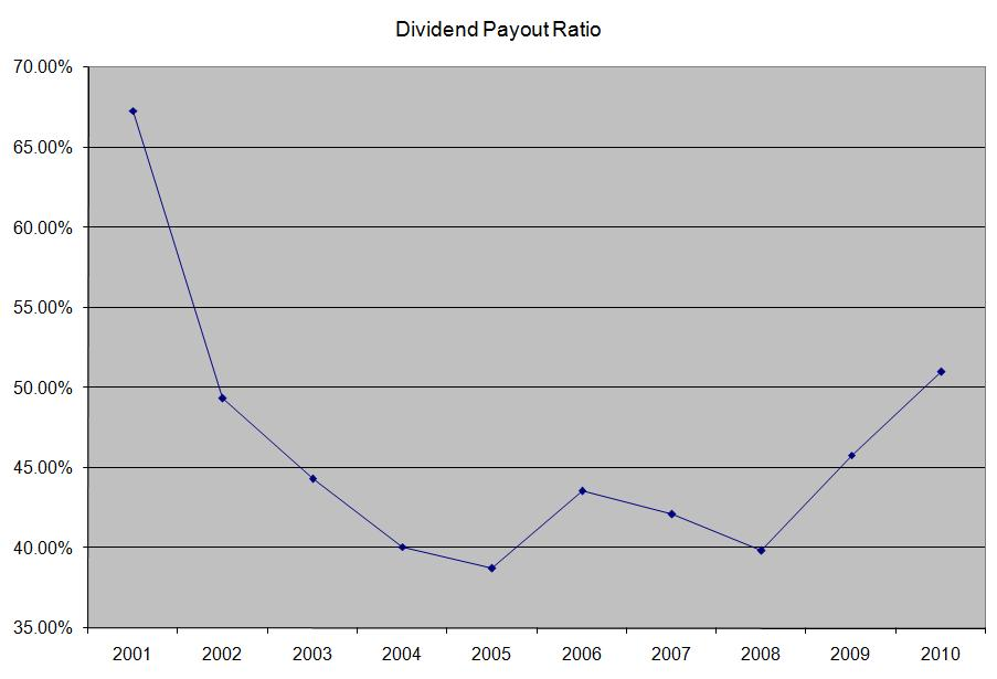 procter and gamble dividend payout ratio