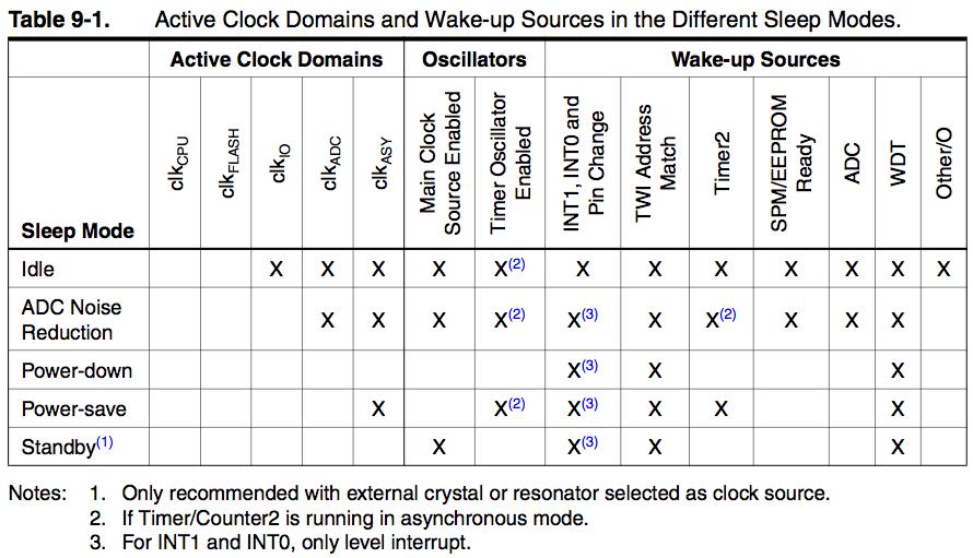 Arduino, Zigbee and Embedded Development: Sleeping Arduino - Part 3