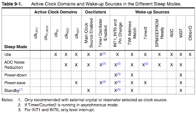 Arduino, Zigbee and Embedded Development: Sleeping Arduino