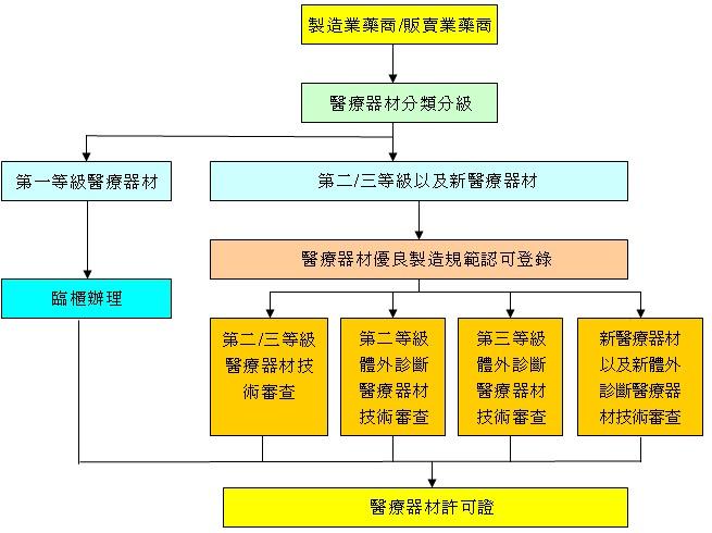 H&H醫療資訊網: 如何申請臺灣醫療器材許可證