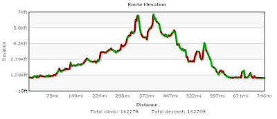 Bikely Elevation Profile for RM1200