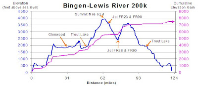 Bingen-Lewis River Elevation Profile