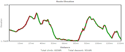 John Day-Heppner Elevation Profile