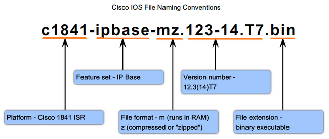 Chapter 6 Cisco設備的安全