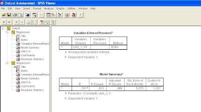 January 2010 labcoms page 10 tampak pada gambar di atas bahwa nilai dw adalah sebesar 1557 dengan dua buah variabel bebas ingat ada tambahan satu yaitu lag variabel dan jumlah data ccuart Image collections