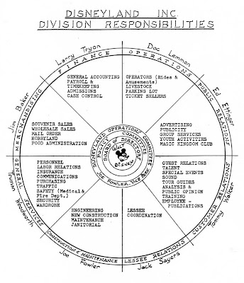 Walt disney organizational chart. List of management of
