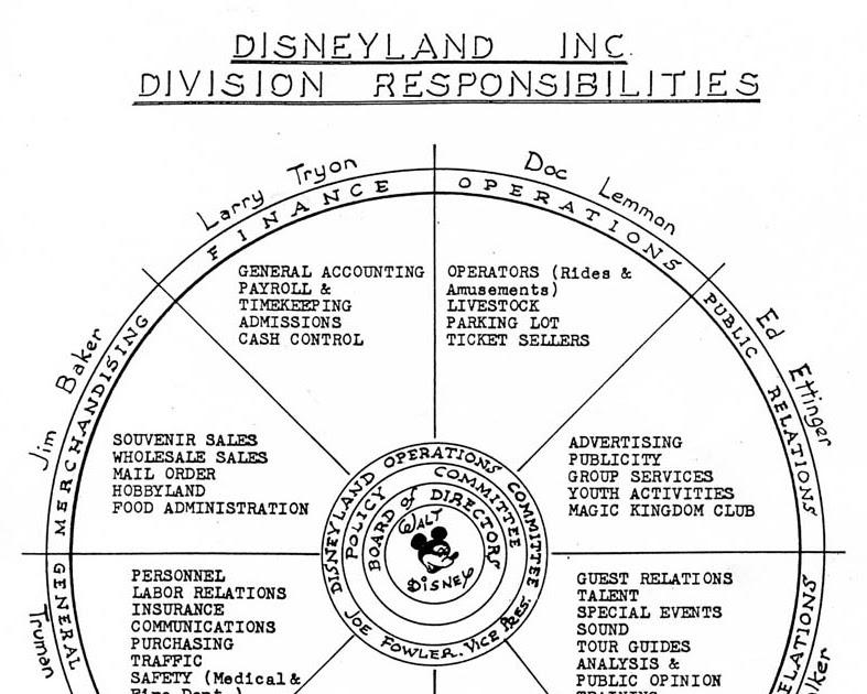 Disneyland Nomenclature: The Disneyland Resort as an