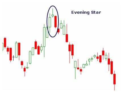 Evening star forex