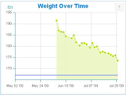 Weight Over Time