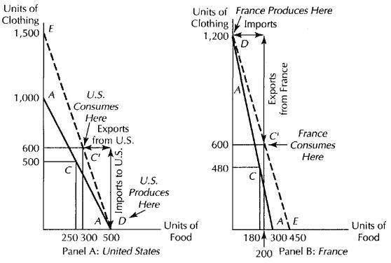 Grease Those Wheels...@: Economics (Trade-2)