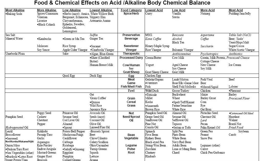 Honest Nutrition Acid Alkaline Food Chart