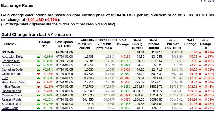 ¿Que es el precio del oro hoy en Cúcuta?