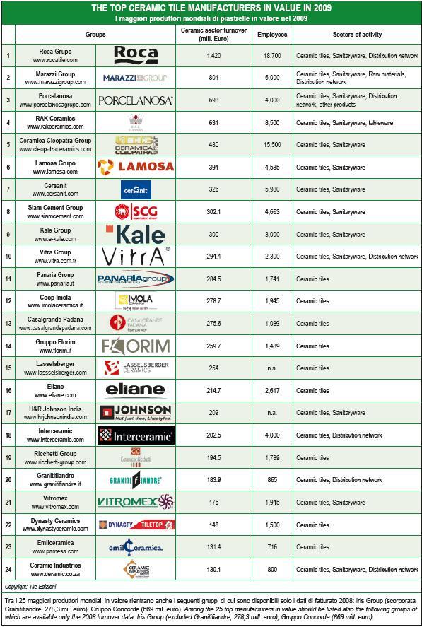 The Top Ceramic Tile Manufacturer In Volume Value 2009