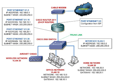 Networking Concepts Adding Switch To Cisco Home Lab 1