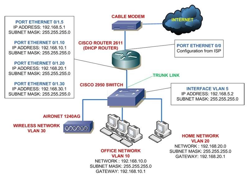 Vlan Design Diagram 1990 Jeep Wrangler Dash Wiring Adding Switch To Cisco Home Lab - Part 4 ~ Usa Networking