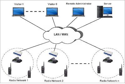 Radio Repeater Diagram, Radio, Free Engine Image For User