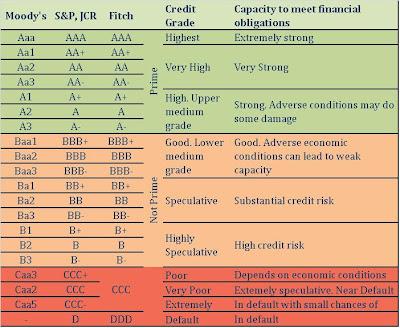Bond/ Debt Instrument Credit Rating System - FinManAc
