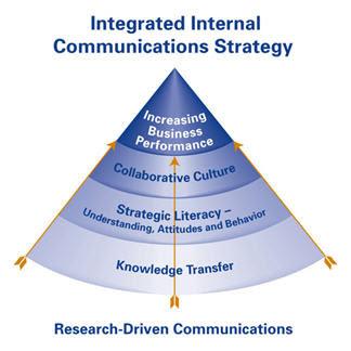 The Importance of Internal & External Communication