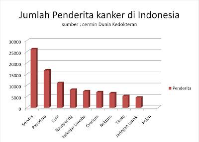 KRISTALNYA KAUM WANITA: Jumlah Penderita Kanker di Indonesia