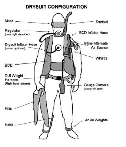 Drysuit Configuration Diving