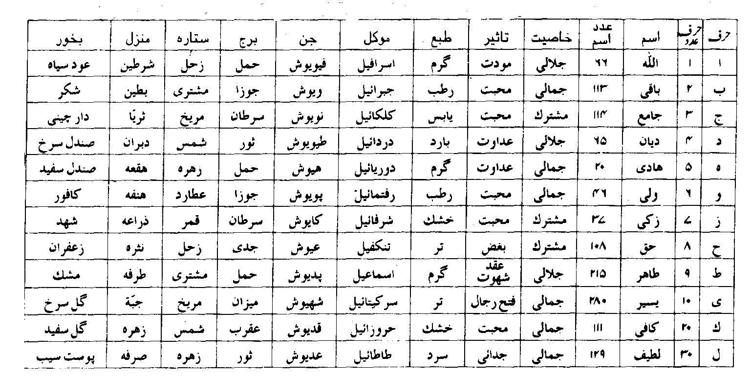 Handwriting Worksheet In Urdu