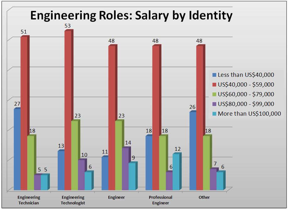 Scott's Harangue: Engineer's Minimum Education Requirements