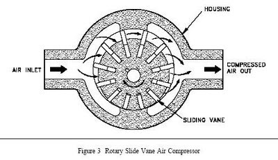 How Compressors Work How Excavator Works Wiring Diagram