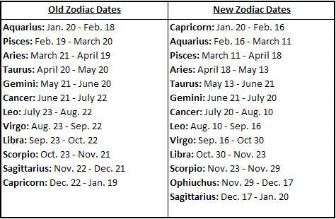 White Collar: Zodiac Signs Changed