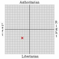 Political Spectrum Profile