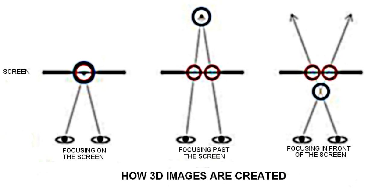 Secrets of 2D to 3D Conversion