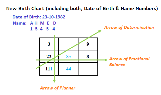 Chinese Astrology Chart Calculator