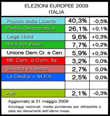 Elezioni Europee 2009: Sondaggi Politici (30) - Italia