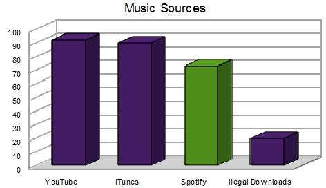 publicera låtar på spotify