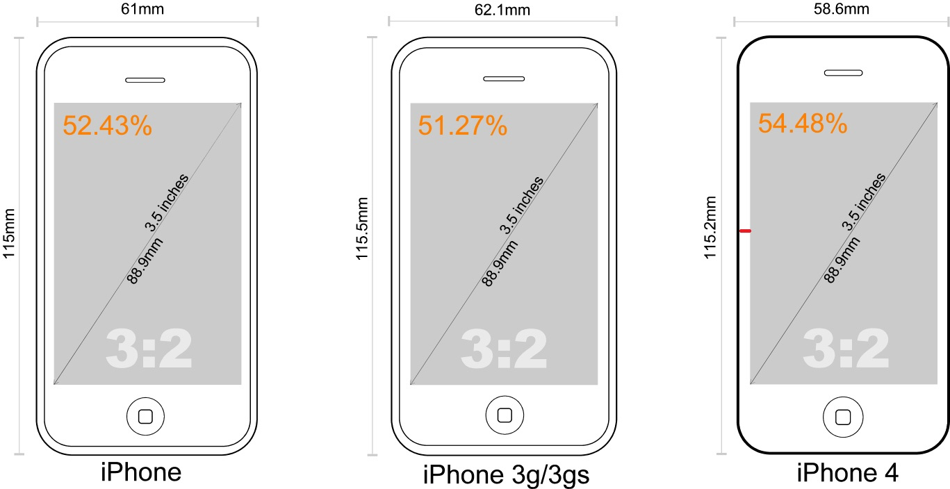 Iphone S Actual Size