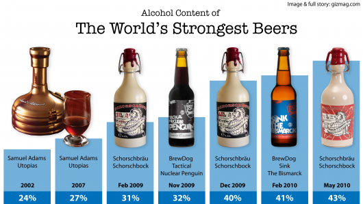 highest alcohol content strongest beers in the world 11457