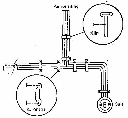 Perkhidmatan Elektrikal: Pendawaian / Wiring