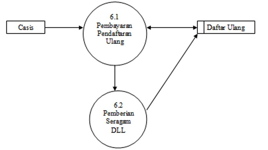 Terik cahaya tugas akhir sia sistem pendaftaran dan pembayaran gambar diagram detailrinci 50 cetak kartu anggota dan spp ccuart Choice Image