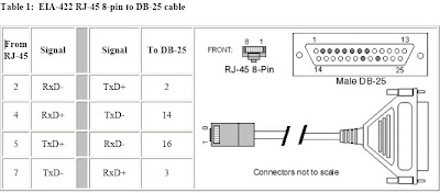 Cable  Interface Configuration: EtherLite RJ45 to DB25M 4Wire Cable (RS422)