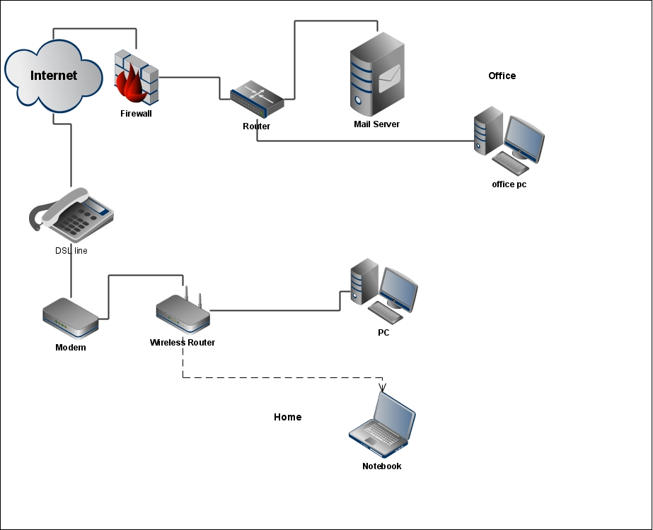Network Diagram Router