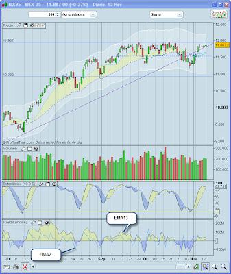 force index en trading