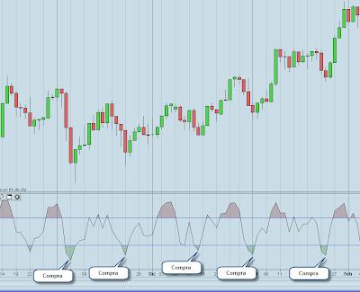 indicadores técnicos trading