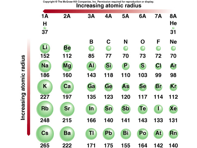 Cir room 9 ionic size and electronegativity - Periodic table with radius size ...