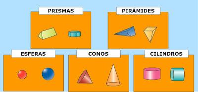 Resultado de imagen de clasificacion de los cuerpos geometricos
