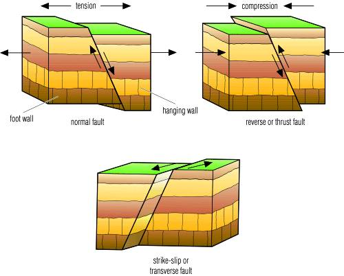 3 types of faults diagram 2000 acura integra stereo wiring julia s freaky science blog in a normal fault the hanging wall is sliding underneath footwall and above upwards