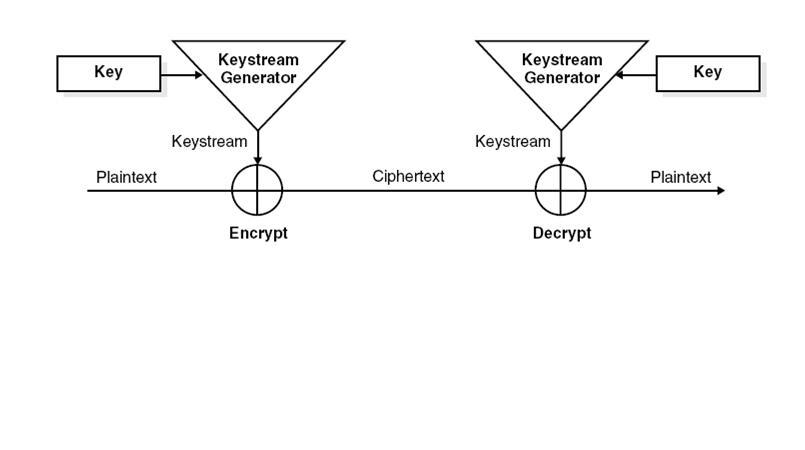 ELECTROCARIAN: Encryption