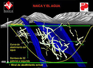 Naica y el agua