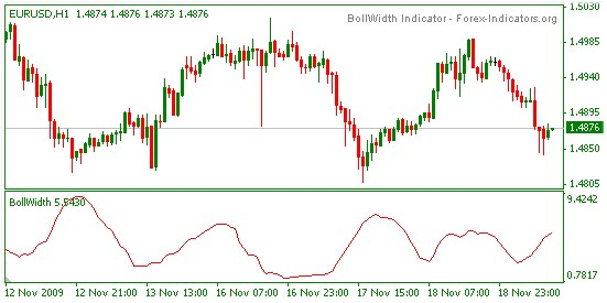 Forex consolidation and distribution