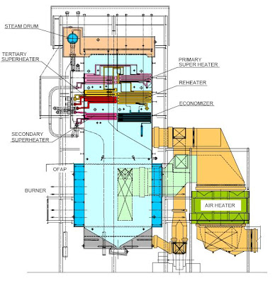 Boiler AIR AND FLUE GAS SYSTEM